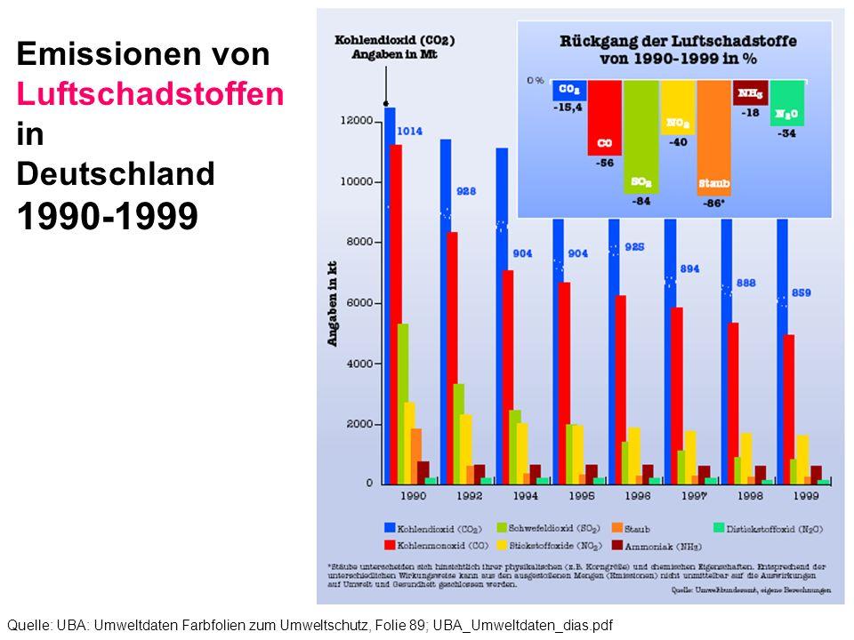 Entwicklung der Emissionen von SO2, NOX, NH3 und NMVOC in Deutschland (NMVOC = non methane volatile organic carbon = flüchtigen organischen Verbindungen Ziel: 70% Einsparung gegenüber 1990 in 2005 Umwelt Indikator: Luft Quelle: UBA: Umweltdaten Farbfolien zum Umweltschutz, Folie 77b; UBA_Umweltdaten_dias.pdf