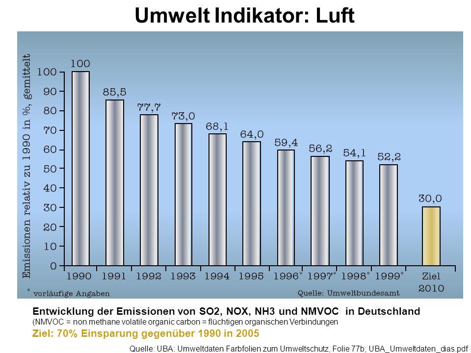 Entwicklung der Emissionen von SO2, NOX, NH3 und NMVOC in Deutschland (NMVOC = non methane volatile organic carbon = flüchtigen organischen Verbindung