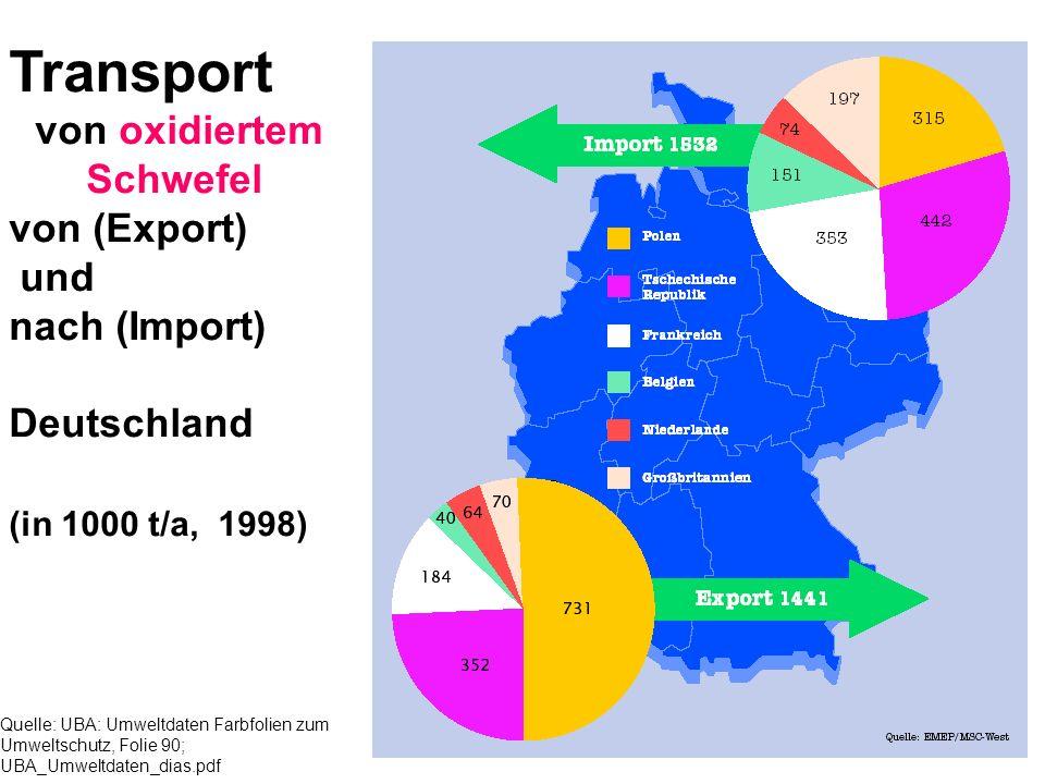 Quelle: UBA: Umweltdaten Farbfolien zum Umweltschutz, Folie 90; UBA_Umweltdaten_dias.pdf Transport von oxidiertem Schwefel von (Export) und nach (Impo