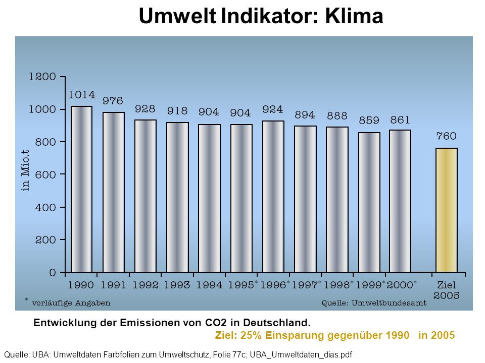 Entwicklung der Emissionen von CO2 in Deutschland. Ziel: 25% Einsparung gegenüber 1990 in 2005 Umwelt Indikator: Klima Quelle: UBA: Umweltdaten Farbfo