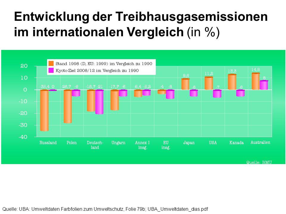 Quelle: UBA: Umweltdaten Farbfolien zum Umweltschutz, Folie 80; UBA_Umweltdaten_dias.pdf UrQuelle: Europäische Umweltagentur Quoten für die Verringerung des Treibhausgas- Ausstoßes* im Rahmen des Lastenausgleichs innerhalb der Europäischen Union * zu verringern sind die Treibhausgase CO2, CH4, N2O, H-FKW, FKW, SF6