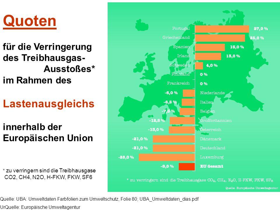 Quelle: UBA: Umweltdaten Farbfolien zum Umweltschutz, Folie 80; UBA_Umweltdaten_dias.pdf UrQuelle: Europäische Umweltagentur Quoten für die Verringeru