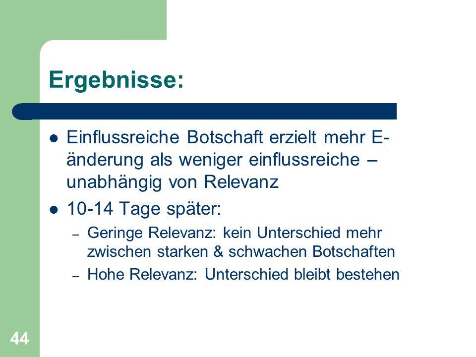44 Ergebnisse: Einflussreiche Botschaft erzielt mehr E- änderung als weniger einflussreiche – unabhängig von Relevanz 10-14 Tage später: – Geringe Rel