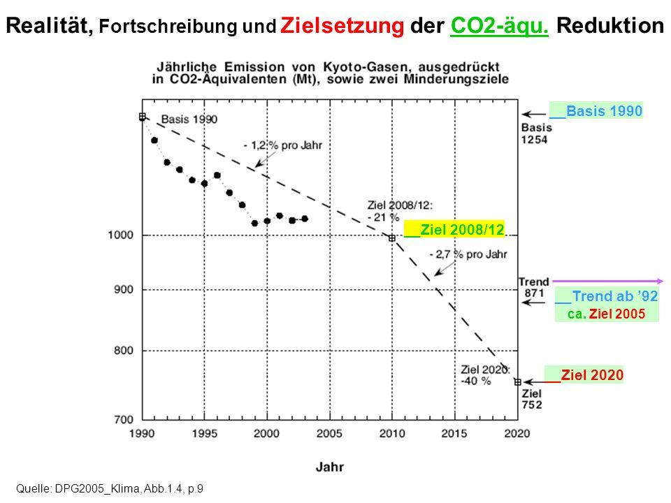 Realität, Fortschreibung und Zielsetzung der CO2-äqu. Reduktion Quelle: DPG2005_Klima, Abb.1.4, p.9 __Basis 1990 __Ziel 2008/12 __Ziel 2020 __Trend ab