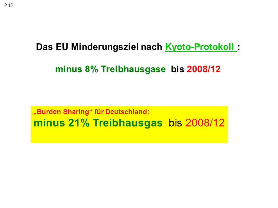 Das EU Minderungsziel nach Kyoto-Protokoll : minus 8% Treibhausgase bis 2008/12 2.12 Burden Sharing für Deutschland: minus 21% Treibhausgas bis 2008/1