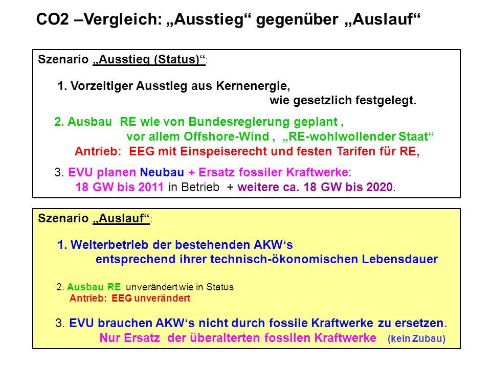 Szenario Ausstieg (Status) : 1. Vorzeitiger Ausstieg aus Kernenergie, wie gesetzlich festgelegt. 2. Ausbau RE wie von Bundesregierung geplant, vor all