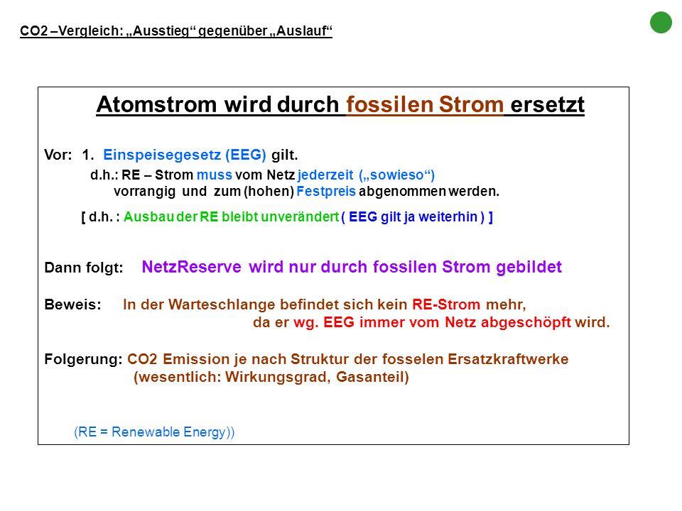 Atomstrom wird durch fossilen Strom ersetzt Vor: 1. Einspeisegesetz (EEG) gilt. d.h.: RE – Strom muss vom Netz jederzeit (sowieso) vorrangig und zum (