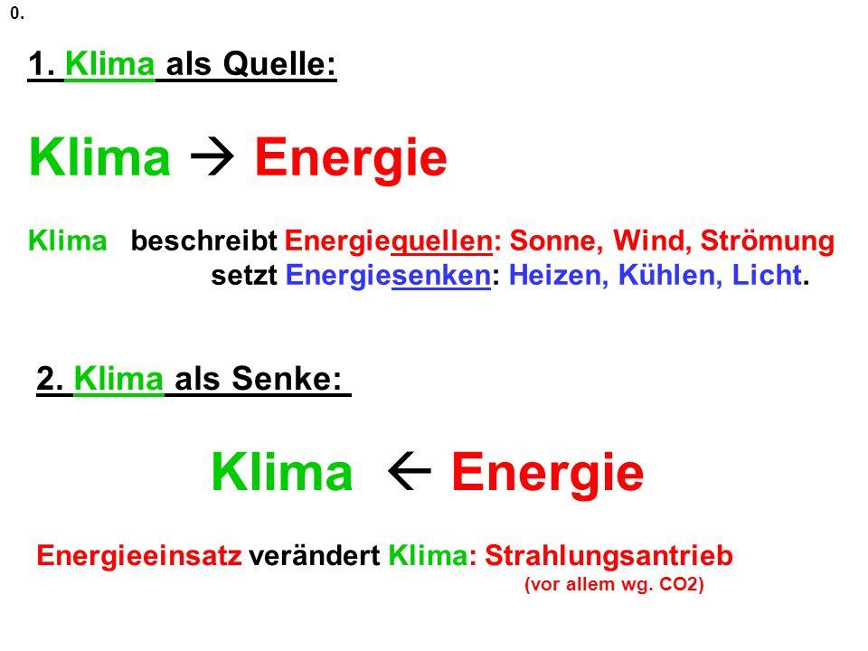 1. Klima als Quelle: Klima Energie Klima beschreibt Energiequellen: Sonne, Wind, Strömung setzt Energiesenken: Heizen, Kühlen, Licht. 2. Klima als Sen