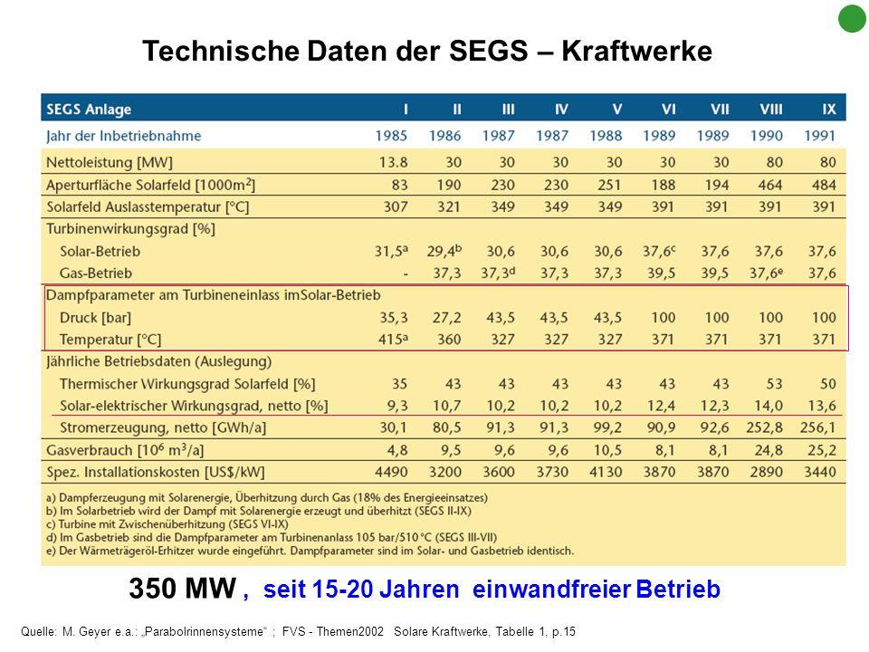 Technische Daten der SEGS – Kraftwerke 350 MW, seit 15-20 Jahren einwandfreier Betrieb Quelle: M. Geyer e.a.: Parabolrinnensysteme ; FVS - Themen2002