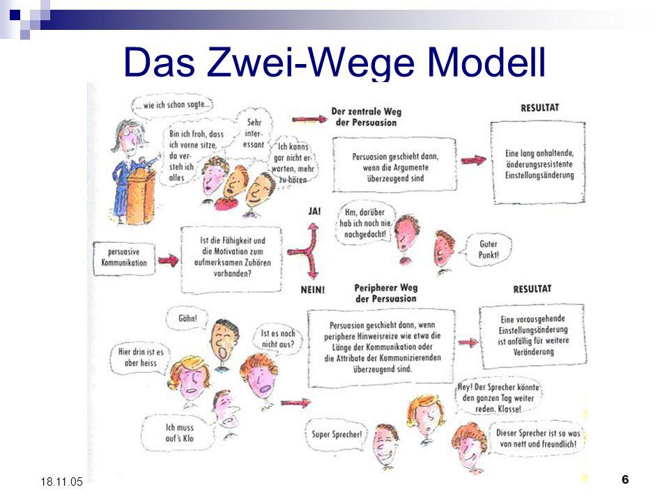 6 18.11.05 Das Zwei-Wege Modell