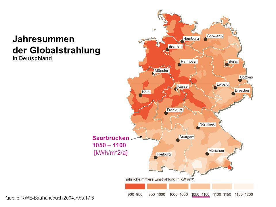 Jahresummen der Globalstrahlung in Deutschland Quelle: RWE-Bauhandbuch 2004, Abb.17.6 Saarbrücken 1050 – 1100 [kWh/m^2/a]