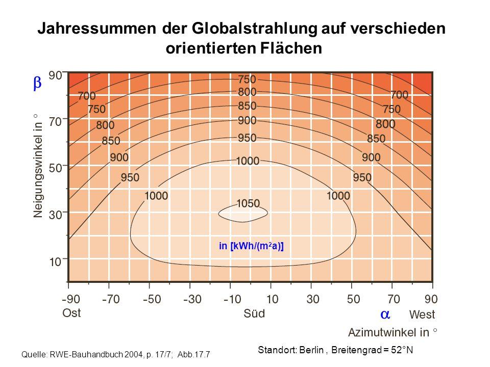 Quelle: RWE-Bauhandbuch 2004, p. 17/7; Abb.17.7 Standort: Berlin, Breitengrad = 52°N Jahressummen der Globalstrahlung auf verschieden orientierten Flä