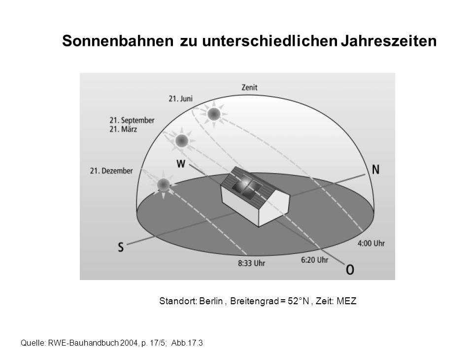 Sonnenbahnen zu unterschiedlichen Jahreszeiten Quelle: RWE-Bauhandbuch 2004, p. 17/5; Abb.17.3 Standort: Berlin, Breitengrad = 52°N, Zeit: MEZ