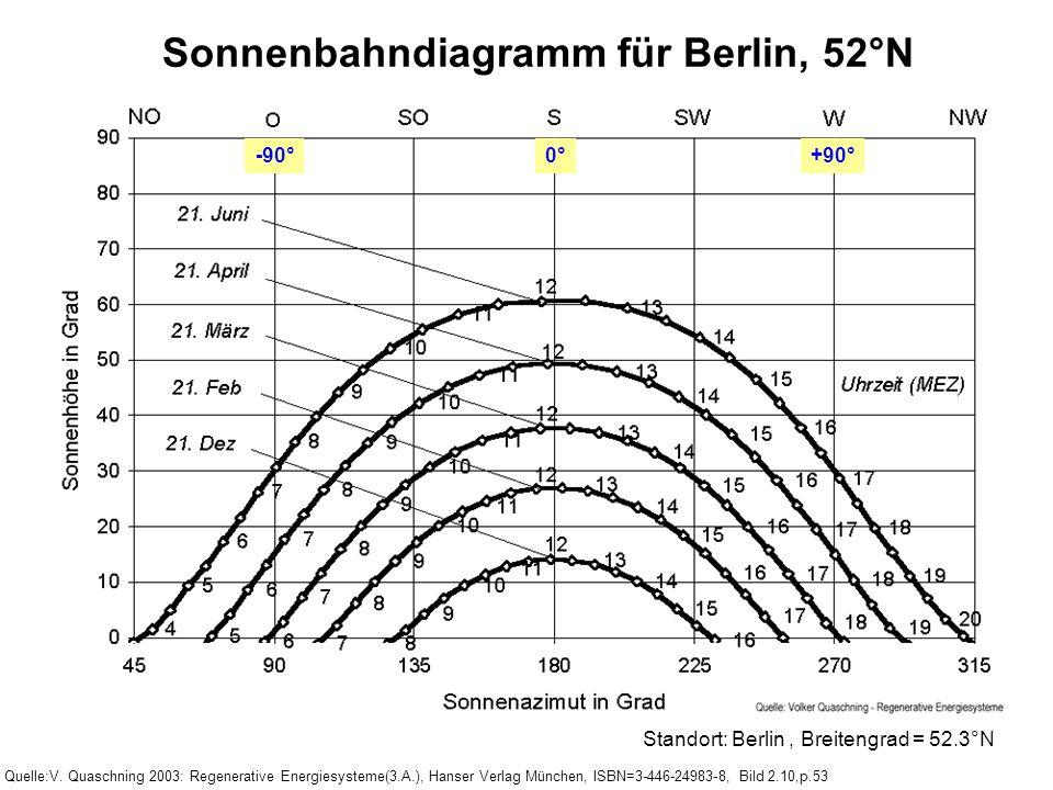 Quelle:V. Quaschning 2003: Regenerative Energiesysteme(3.A.), Hanser Verlag München, ISBN=3-446-24983-8, Bild 2.10,p.53 Standort: Berlin, Breitengrad