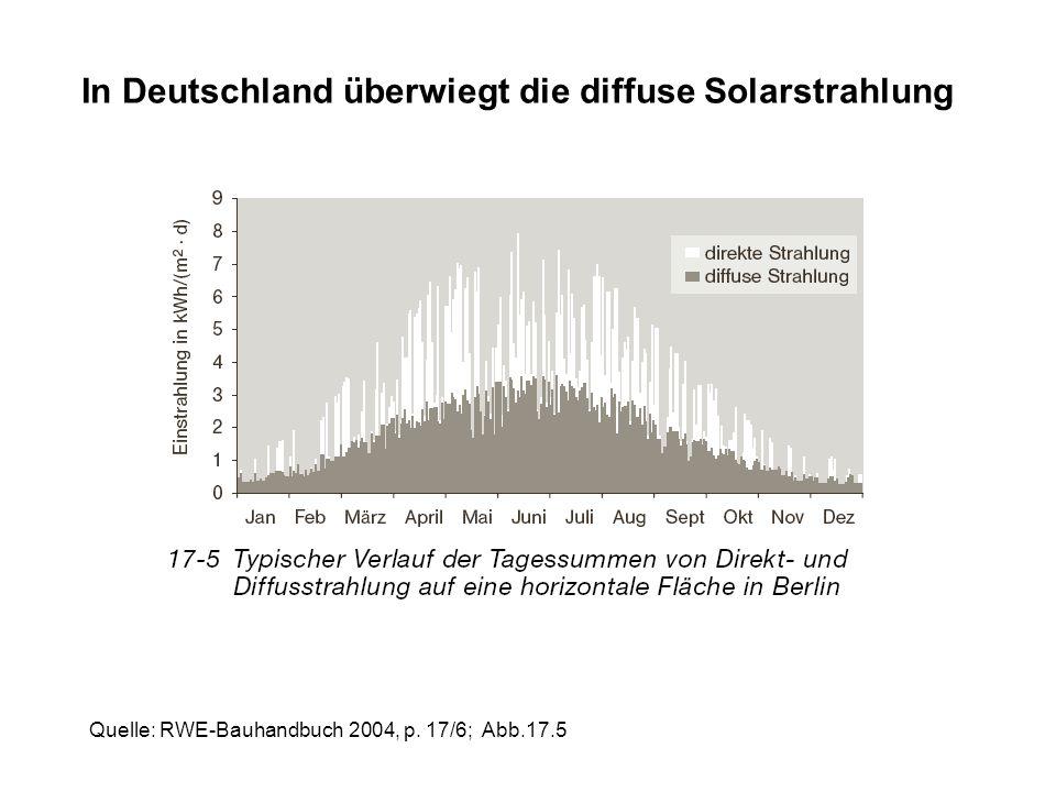 In Deutschland überwiegt die diffuse Solarstrahlung Quelle: RWE-Bauhandbuch 2004, p. 17/6; Abb.17.5
