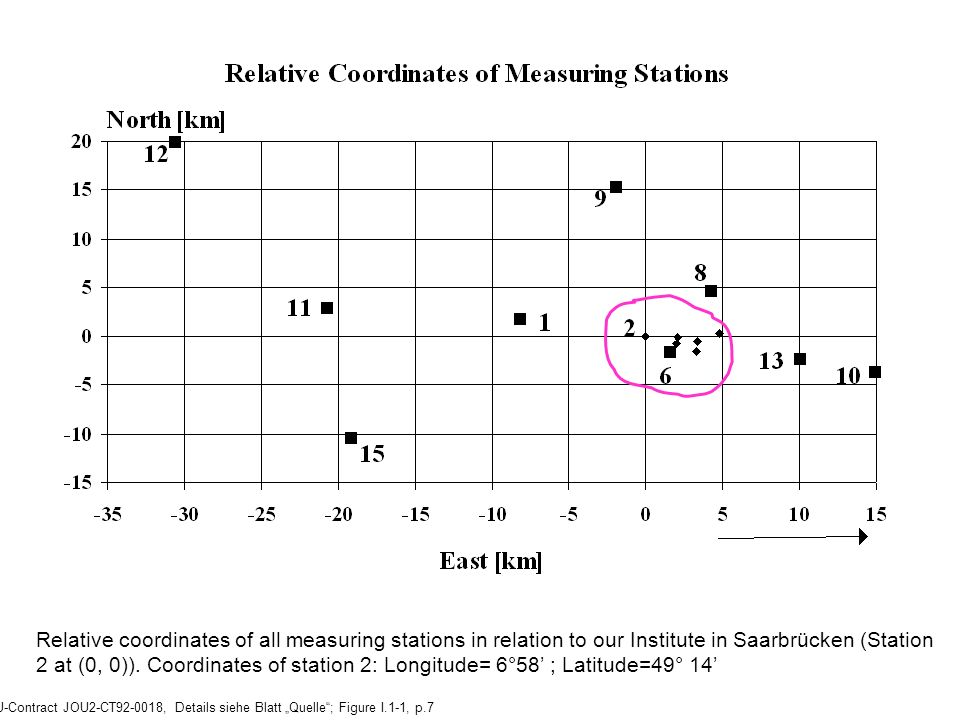 EU-Contract JOU2-CT92-0018, Details siehe Blatt Quelle; Figure I.1-1, p.7 Relative coordinates of all measuring stations in relation to our Institute in Saarbrücken (Station 2 at (0, 0)).