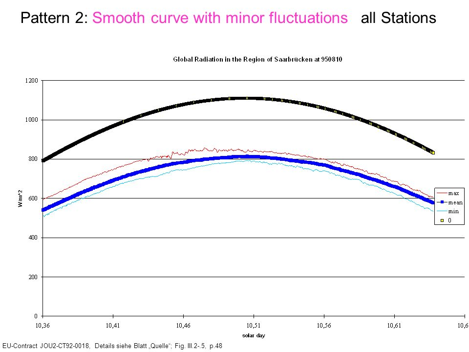 Pattern 2: Smooth curve with minor fluctuations all Stations EU-Contract JOU2-CT92-0018, Details siehe Blatt Quelle; Fig.