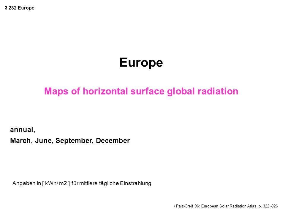 / Palz-Greif 96: European Solar Radiation Atlas,p. 322