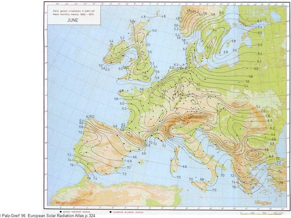 / Palz-Greif 96: European Solar Radiation Atlas,p. 325