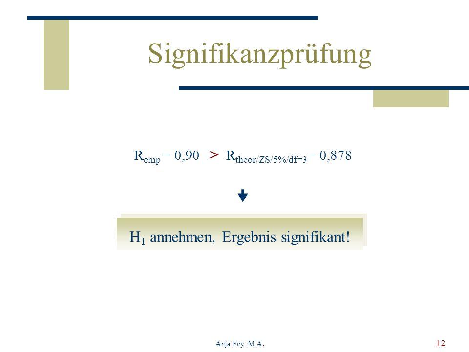 Anja Fey, M.A.12 H 1 annehmen, Ergebnis signifikant! Signifikanzprüfung R emp = 0,90 > R theor/ZS/5%/df=3 = 0,878