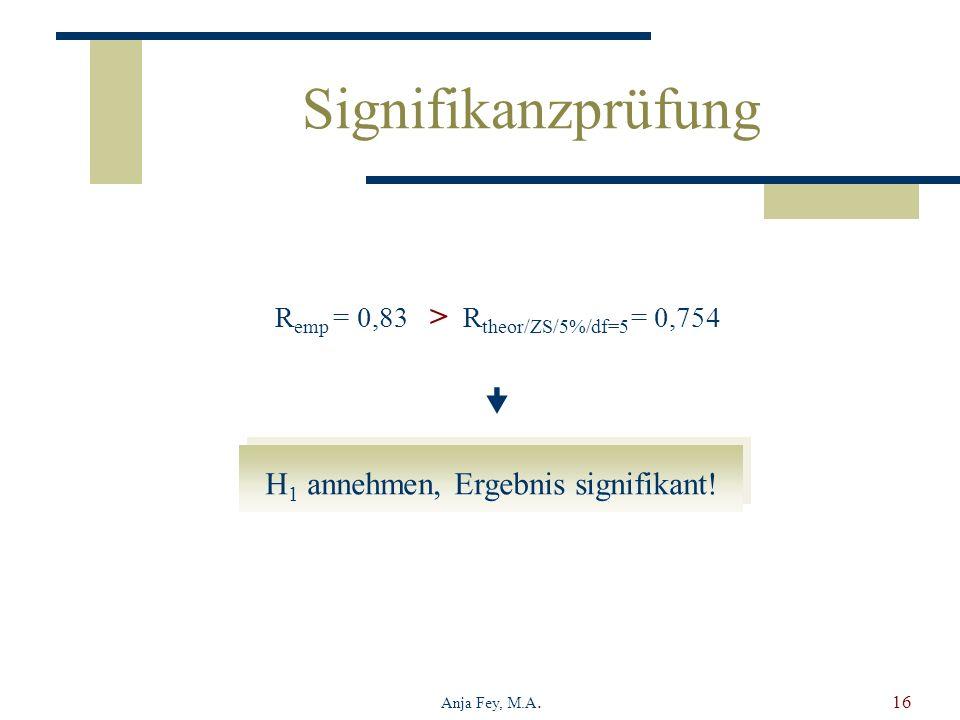 Anja Fey, M.A.16 H 1 annehmen, Ergebnis signifikant! Signifikanzprüfung R emp = 0,83 > R theor/ZS/5%/df=5 = 0,754