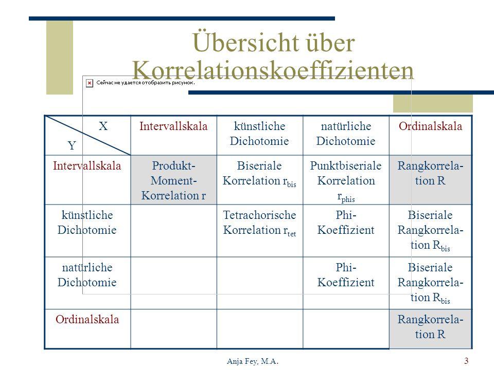 Anja Fey, M.A.3 Übersicht über Korrelationskoeffizienten Intervallskalakünstliche Dichotomie natürliche Dichotomie Ordinalskala IntervallskalaProdukt-