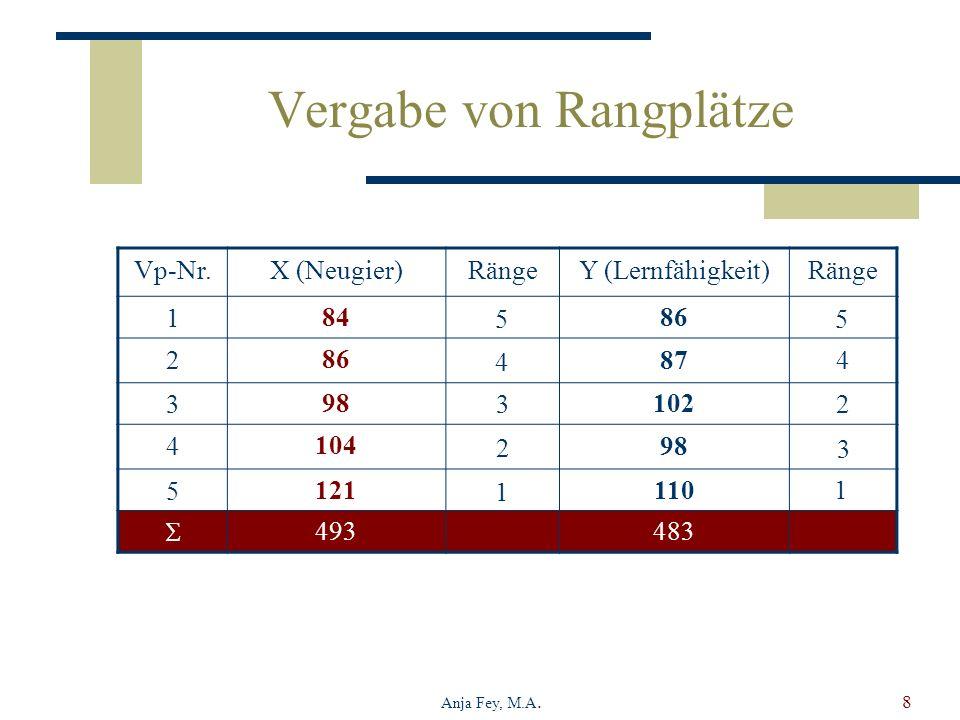 Anja Fey, M.A.8 Vergabe von Rangplätze Vp-Nr.X (Neugier)RängeY (Lernfähigkeit)Ränge 18486 2 87 398102 410498 5121110 493483 1 3 4 2 5 2 3 1 4 5