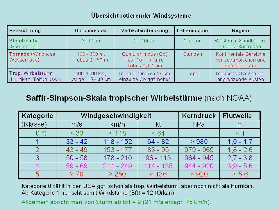 Bedingungen für die Entstehung tropischer Wirbelstürme Mindestmaß an Coriolisbeschleunigung (ab etwa 5° geogr.