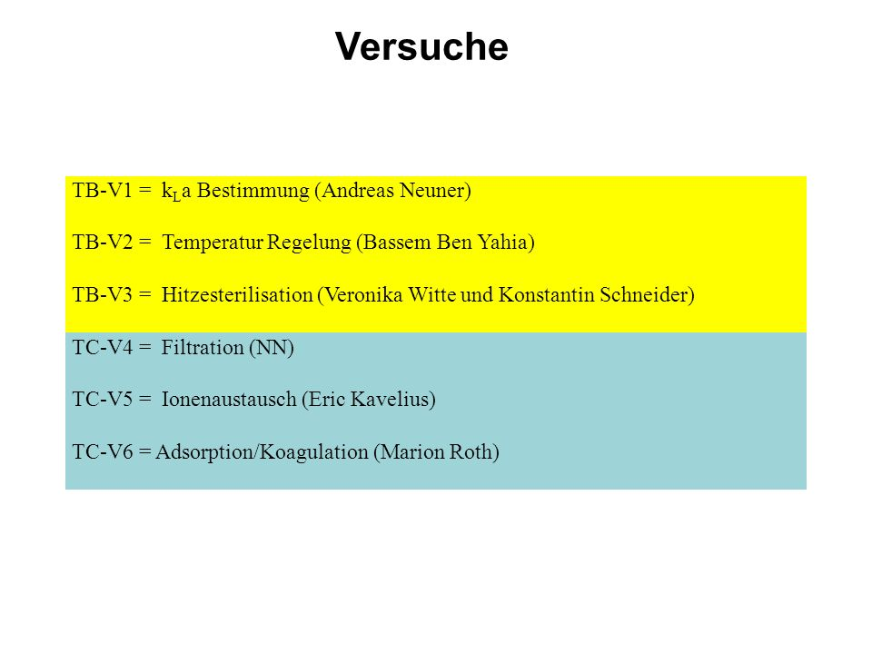 Versuche TB-V1 = k L a Bestimmung (Andreas Neuner) TB-V2 = Temperatur Regelung (Bassem Ben Yahia) TB-V3 = Hitzesterilisation (Veronika Witte und Konstantin Schneider) TC-V4 = Filtration (NN) TC-V5 = Ionenaustausch (Eric Kavelius) TC-V6 = Adsorption/Koagulation (Marion Roth)