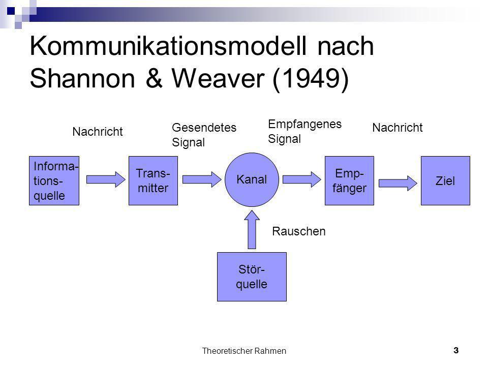 Theoretischer Rahmen3 Kommunikationsmodell nach Shannon & Weaver (1949) Informa- tions- quelle Trans- mitter Emp- fänger Ziel Stör- quelle Kanal Rausc