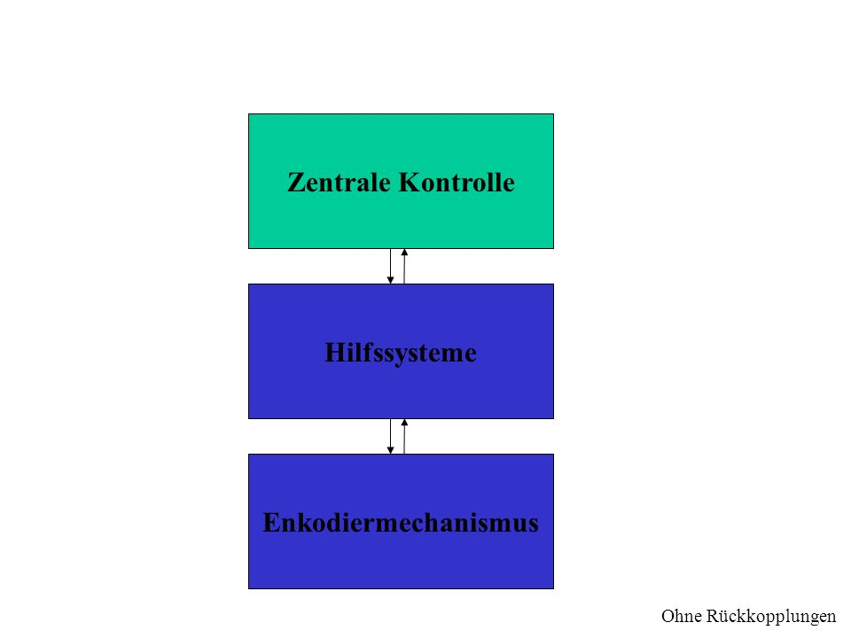 Zentrale Kontrolle Hilfssysteme Enkodiermechanismus Ohne Rückkopplungen
