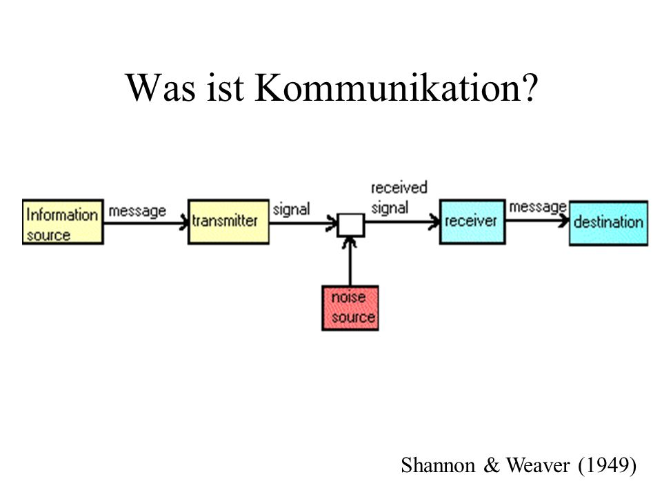 Was ist Kommunikation.Eine Botschaft wird von einem Sender an einen Empfänger gesandt.