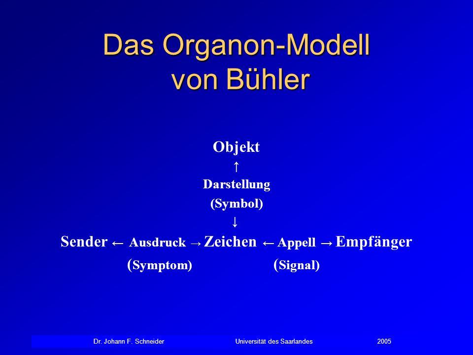 Das Organon-Modell von Bühler Objekt Darstellung (Symbol) Sender Ausdruck Zeichen Appell Empfänger ( Symptom) ( Signal)