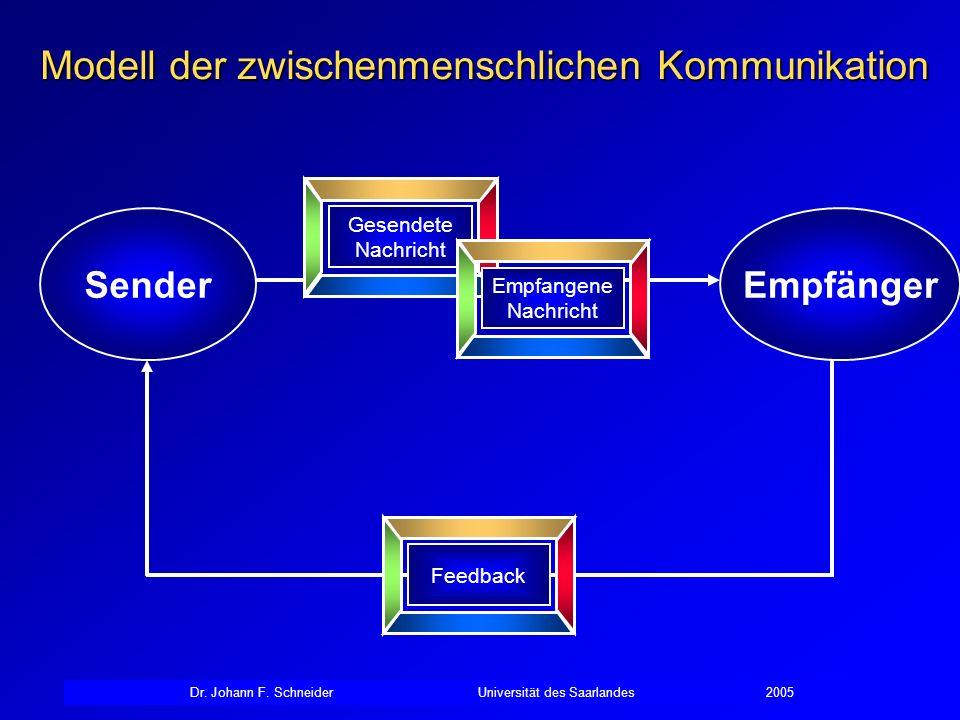 Dr. Johann F. SchneiderUniversität des Saarlandes2005 SenderEmpfänger Modell der zwischenmenschlichen Kommunikation Gesendete Nachricht Empfangene Nac