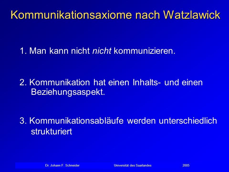 Dr. Johann F. SchneiderUniversität des Saarlandes2005 Kommunikationsaxiome nach Watzlawick 1. Man kann nicht nicht kommunizieren. 2. Kommunikation hat