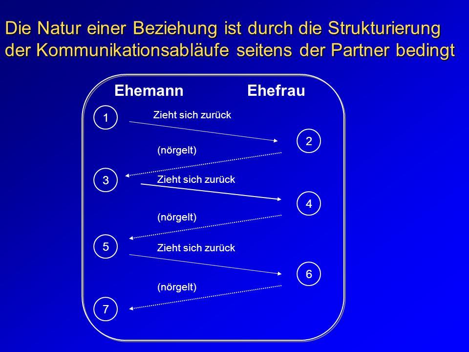 Die Natur einer Beziehung ist durch die Strukturierung der Kommunikationsabläufe seitens der Partner bedingt EhemannEhefrau 1 3 5 6 4 2 7 Zieht sich z