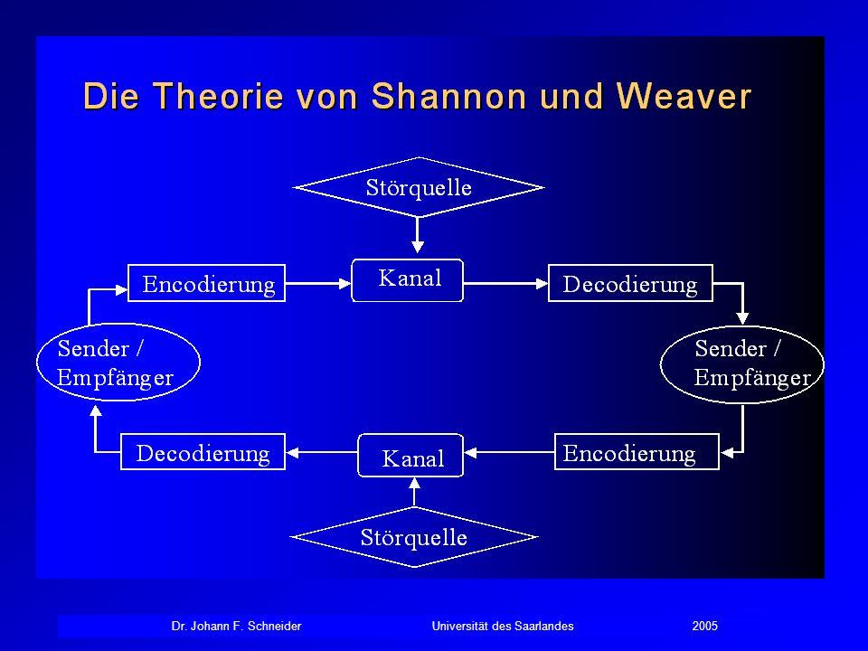 Dr.Johann F. SchneiderUniversität des Saarlandes2005 Offene Kommunikation: Wann und wie viel.