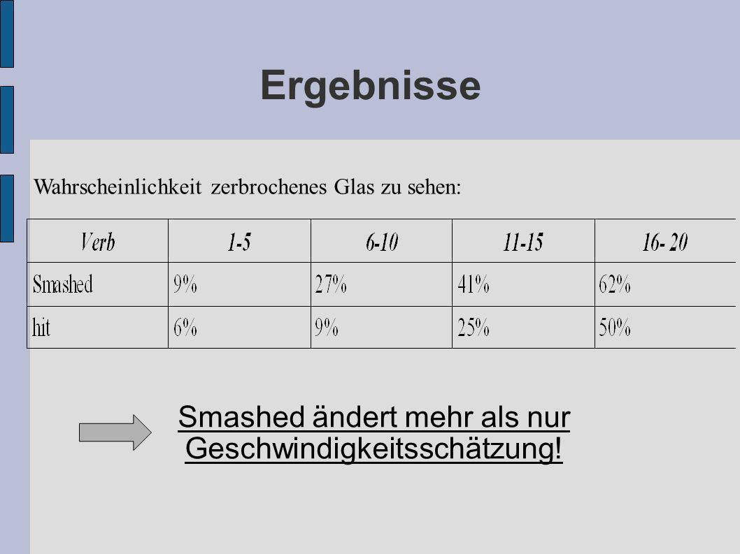 Smashed ändert mehr als nur Geschwindigkeitsschätzung! Ergebnisse Wahrscheinlichkeit zerbrochenes Glas zu sehen: