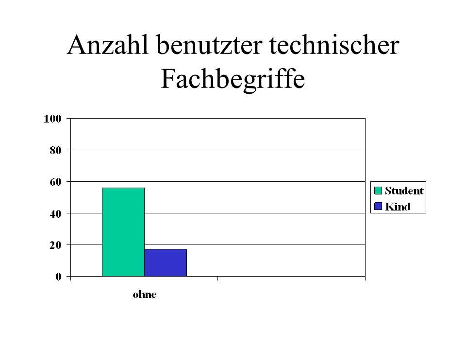 Anzahl benutzter technischer Fachbegriffe