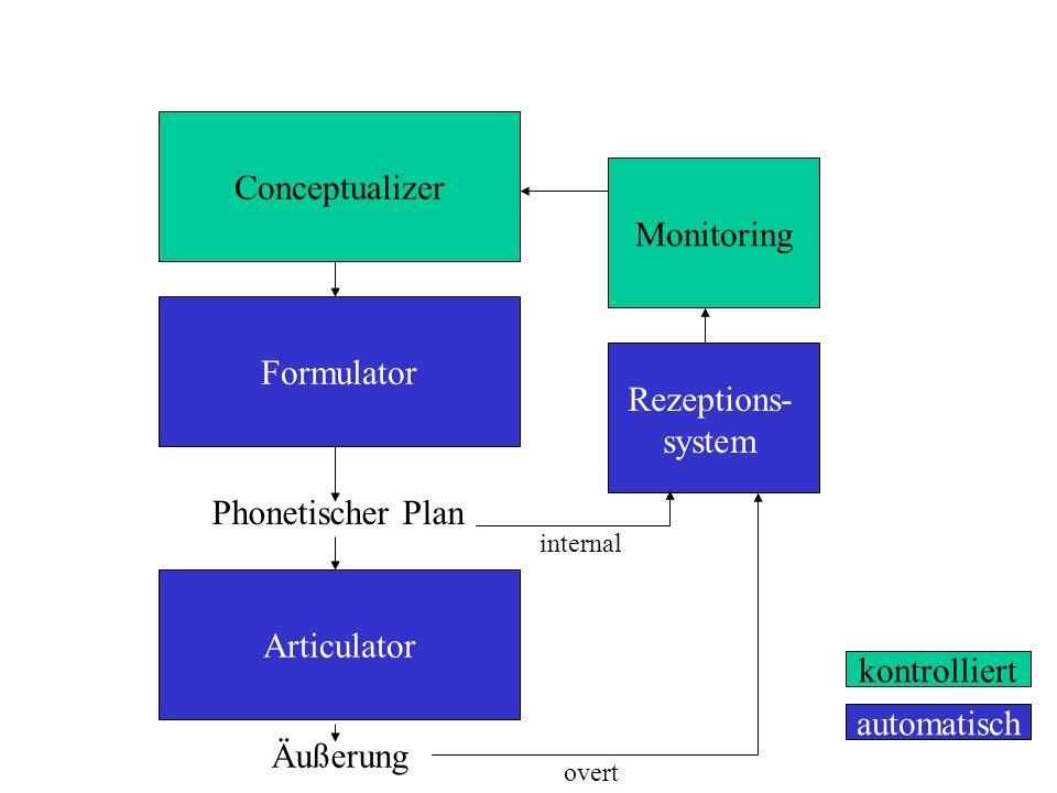 Conceptualizer Formulator Articulator Rezeptions- system Monitoring Äußerung Phonetischer Plan kontrolliert automatisch internal overt