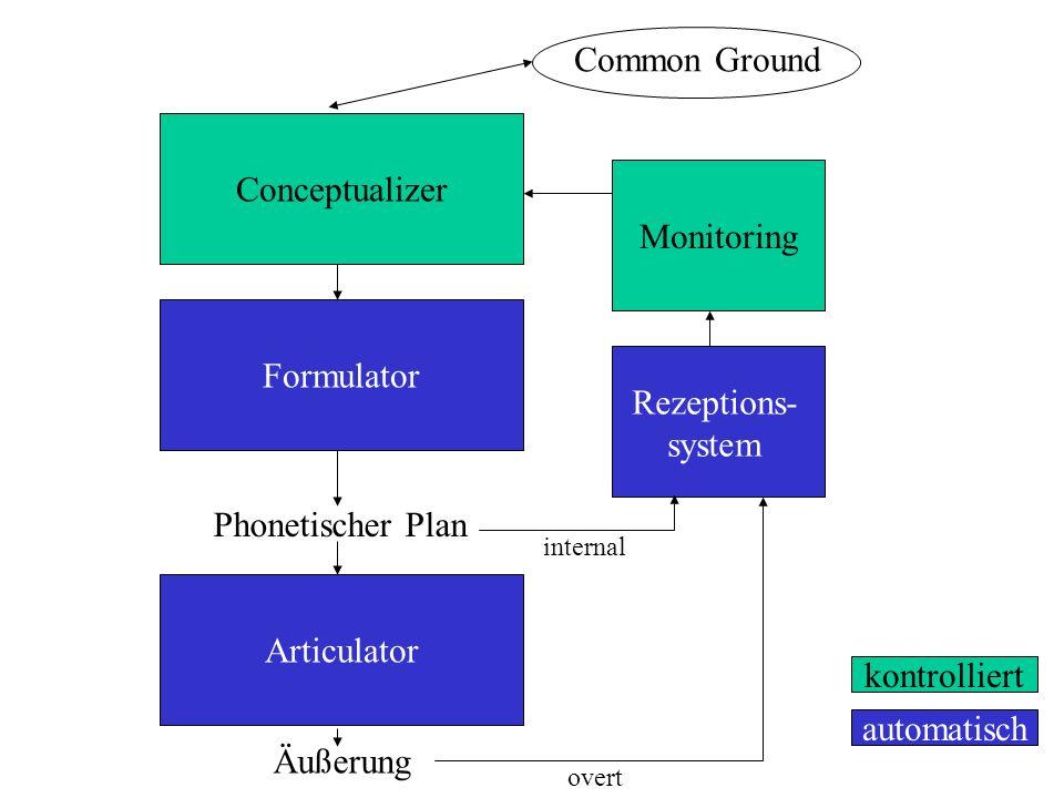 Conceptualizer Formulator Articulator Rezeptions- system Monitoring Äußerung Phonetischer Plan kontrolliert automatisch internal overt Common Ground