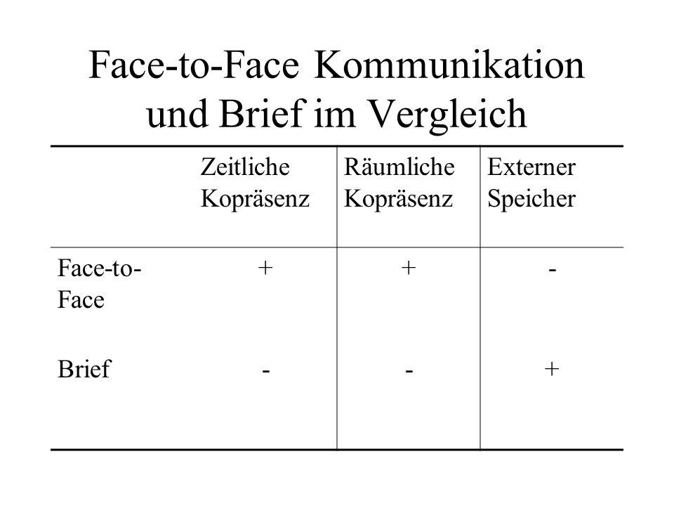 Face-to-Face Kommunikation und Brief im Vergleich Zeitliche Kopräsenz Räumliche Kopräsenz Externer Speicher Face-to- Face ++- Brief--+
