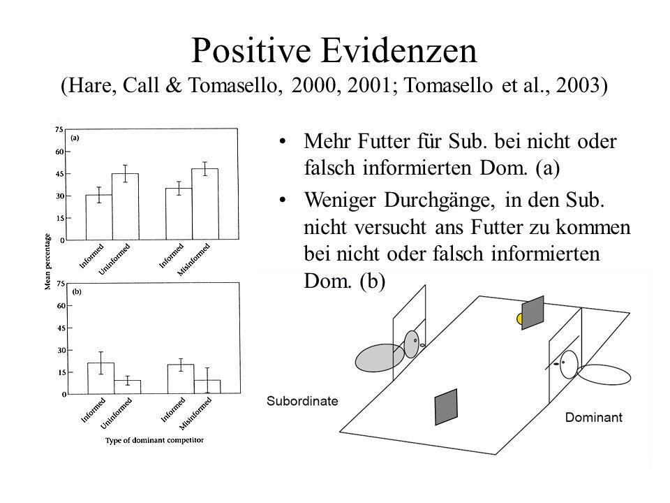 Positive Evidenzen (Hare, Call & Tomasello, 2000, 2001; Tomasello et al., 2003) Mehr Futter für Sub. bei nicht oder falsch informierten Dom. (a) Wenig