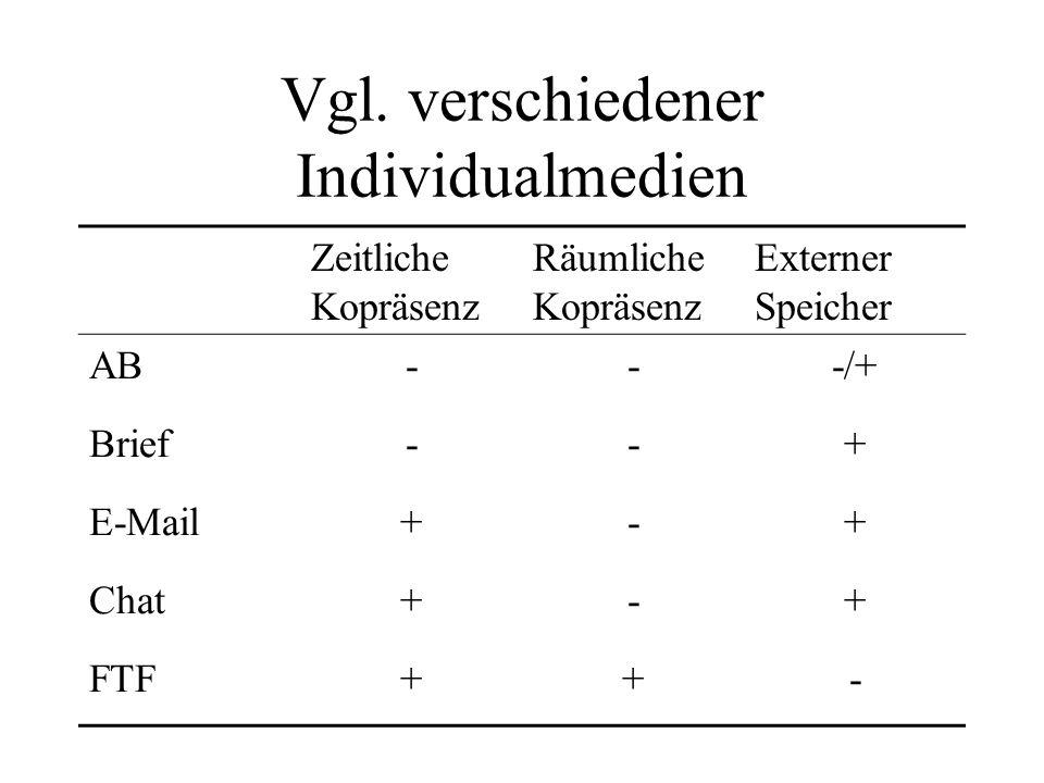 Vgl. verschiedener Individualmedien Zeitliche Kopräsenz Räumliche Kopräsenz Externer Speicher AB---/+ Brief--+ E-Mail+-+ Chat+-+ FTF++-
