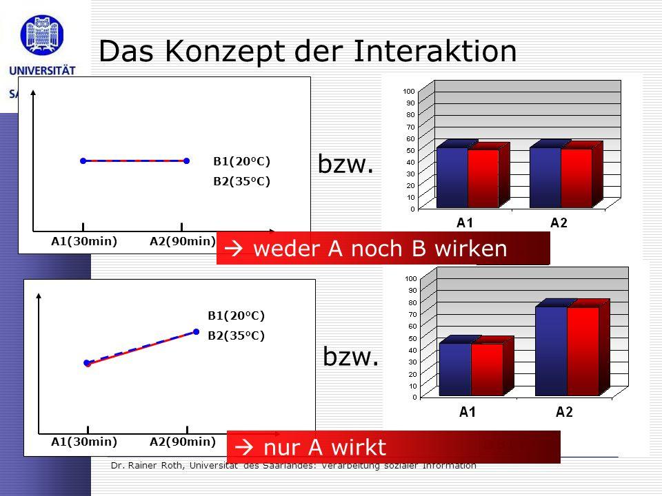 Dr. Rainer Roth, Universität des Saarlandes: Verarbeitung sozialer Information Das Konzept der Interaktion bzw. A1(30min)A2(90min) B1(20°C) B2(35°C) w