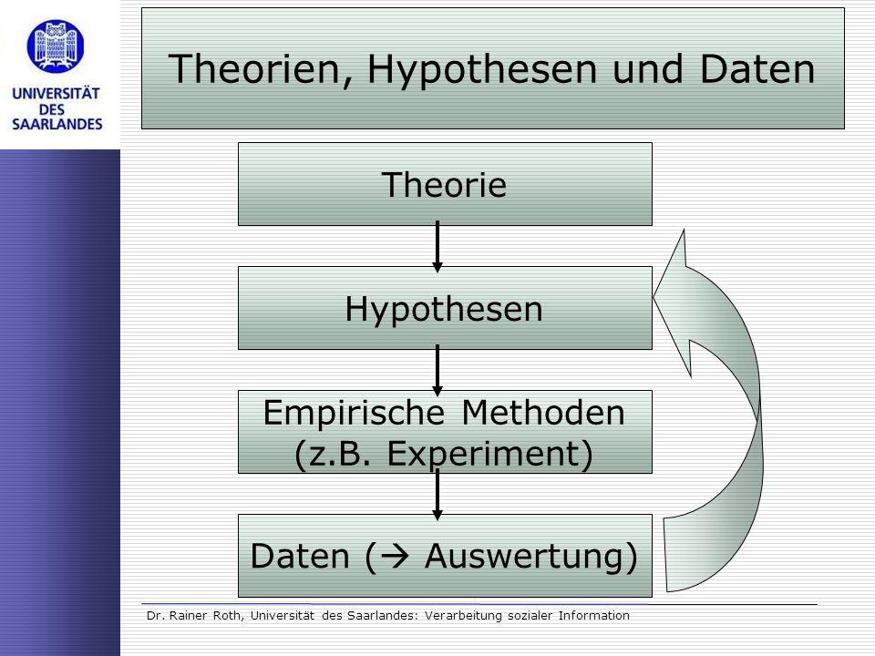 Dr. Rainer Roth, Universität des Saarlandes: Verarbeitung sozialer Information Theorie Hypothesen Empirische Methoden (z.B. Experiment) Daten ( Auswer