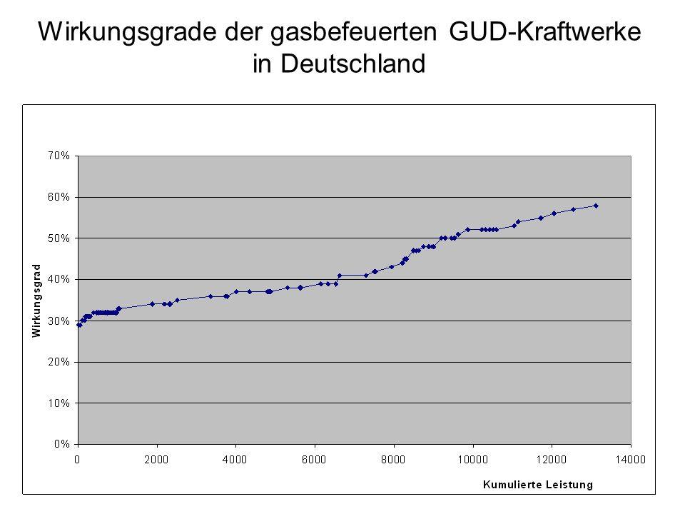 Wirkungsgrade der Braunkohle-Kraftwerke in Deutschland