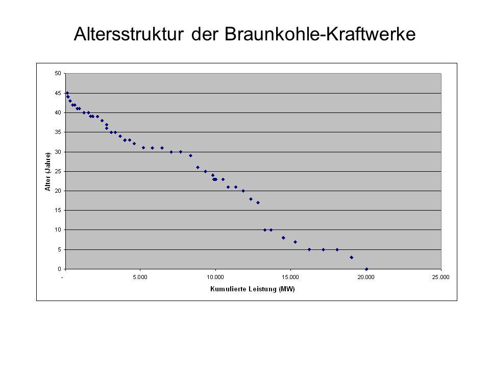 Betriebliche Wirkungsgrade der fossilen Kraftwerke 2020 Durchschnitt der Altanlagen (neuere Hälfte) Durchschnitt der Neuanlagen Braunkohle41 %46 % Steinkohle42 %47 % Erdgas50 %58 % Mineralöl36 %38 %