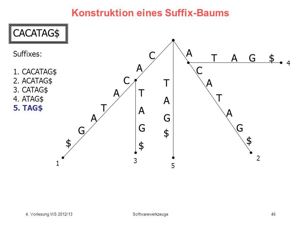 Softwarewerkzeuge46 Konstruktion eines Suffix-Baums CACATAG$ Suffixes: 1. CACATAG$ 2. ACATAG$ 3. CATAG$ 4. ATAG$ 5. TAG$ C A T C A G $ A T C A G $ T T