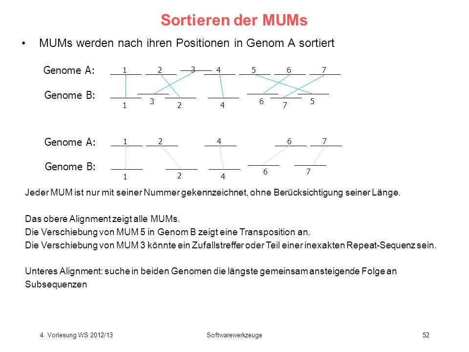 Softwarewerkzeuge52 Sortieren der MUMs MUMs werden nach ihren Positionen in Genom A sortiert 12 3 4567 1 3 24 6 7 5 Genome A: Genome B: 12467 1 2 4 67